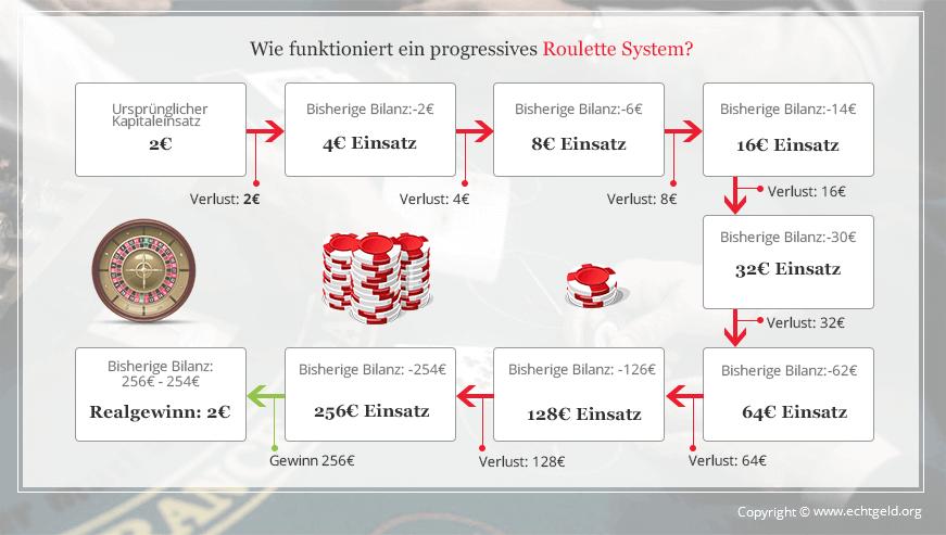 Fort Brave - Play Free Online Slots - Legal Online Casino! OnlineCasino Deutschland